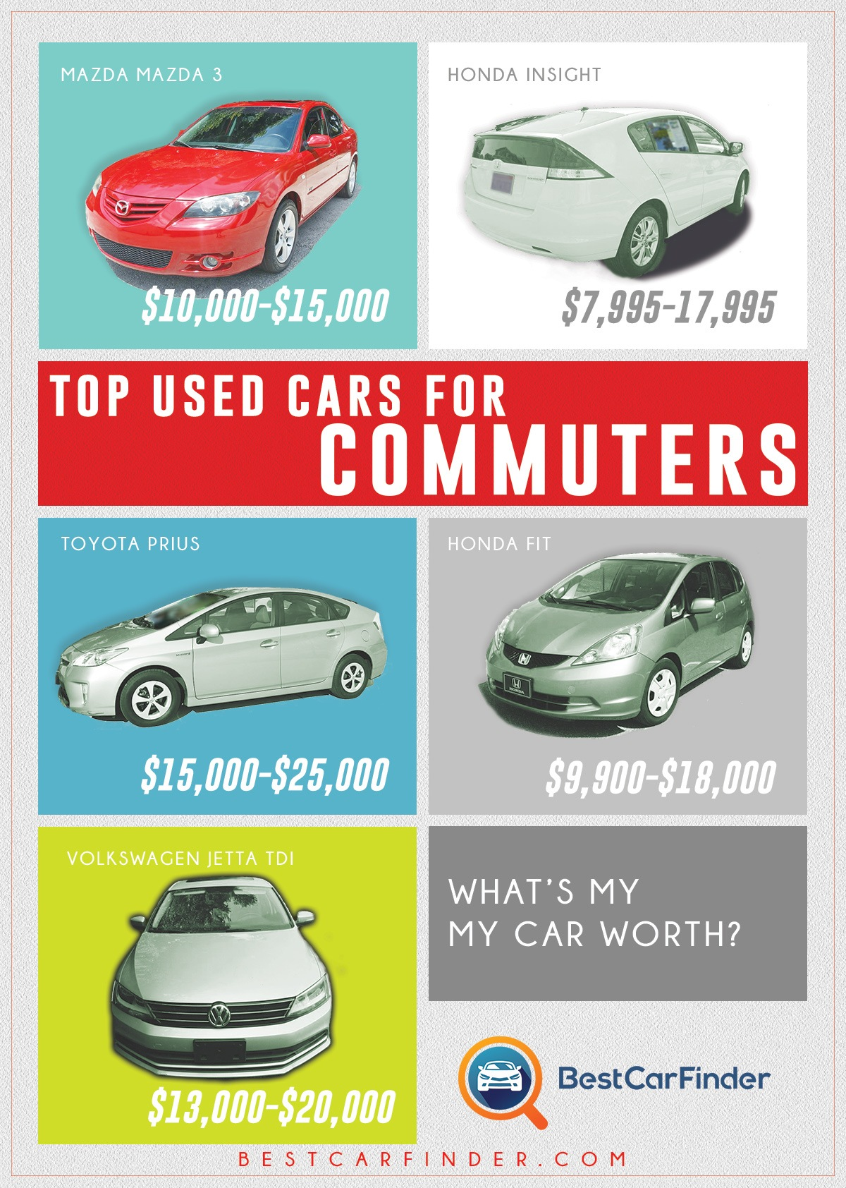 Top Used Cars for Commuters - Car Infographic
